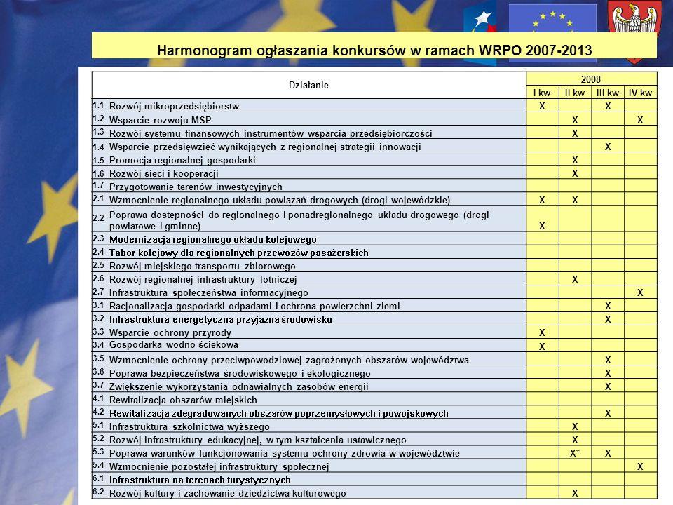Harmonogram ogłaszania konkursów w ramach WRPO 2007-2013