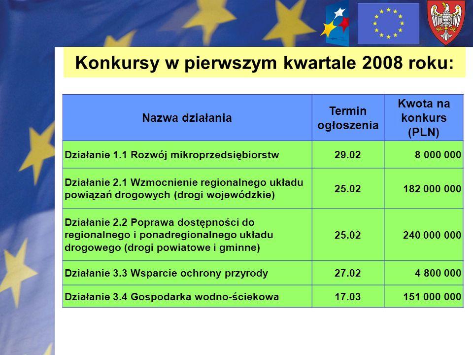 Konkursy w pierwszym kwartale 2008 roku: