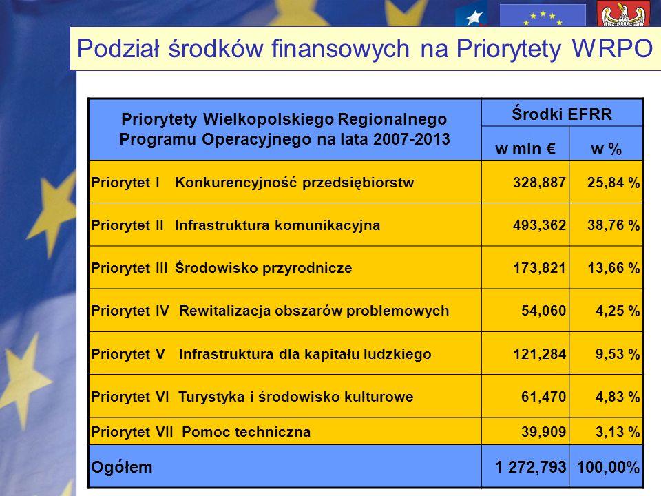 Podział środków finansowych na Priorytety WRPO