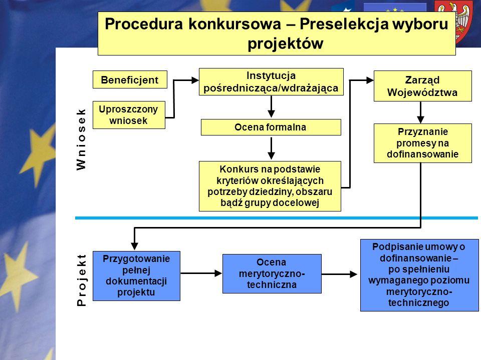 Procedura konkursowa – Preselekcja wyboru projektów