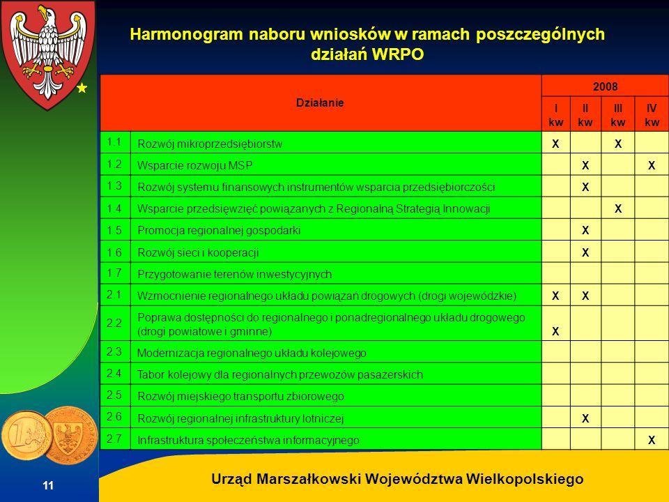 Harmonogram naboru wniosków w ramach poszczególnych działań WRPO