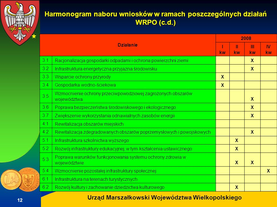 Harmonogram naboru wniosków w ramach poszczególnych działań WRPO (c. d