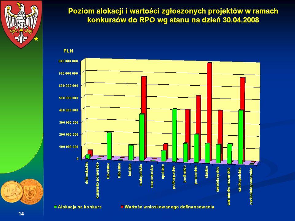 Poziom alokacji i wartości zgłoszonych projektów w ramach konkursów do RPO wg stanu na dzień 30.04.2008