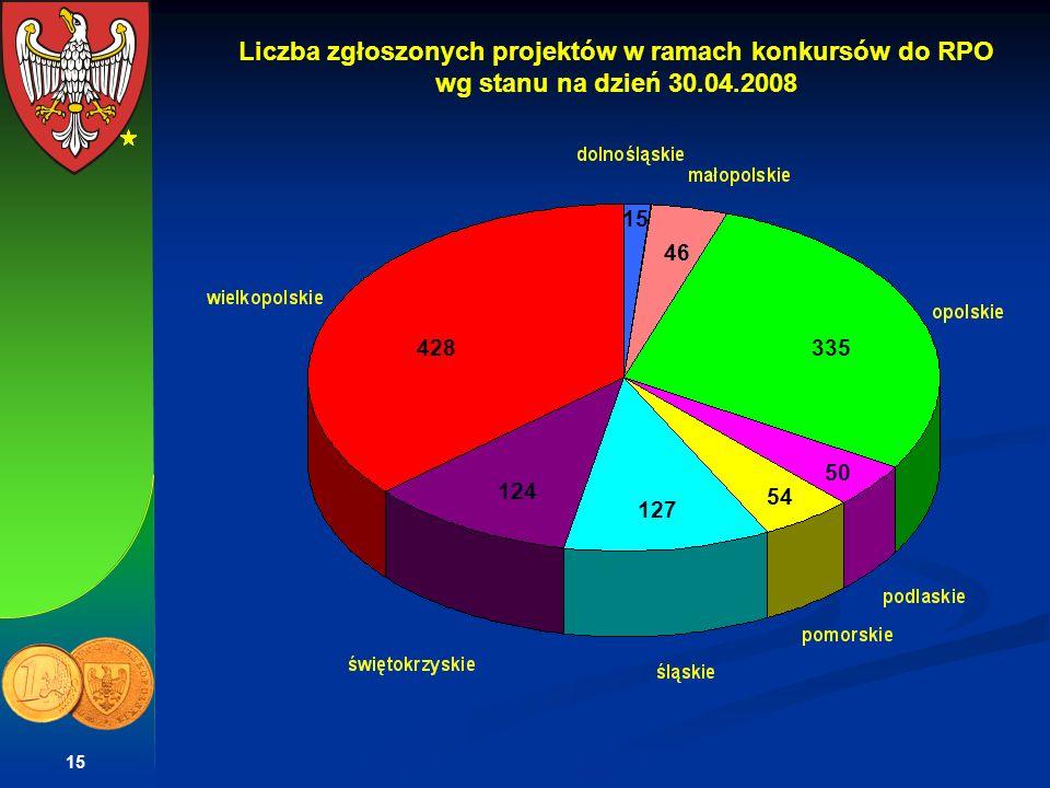 Liczba zgłoszonych projektów w ramach konkursów do RPO wg stanu na dzień 30.04.2008