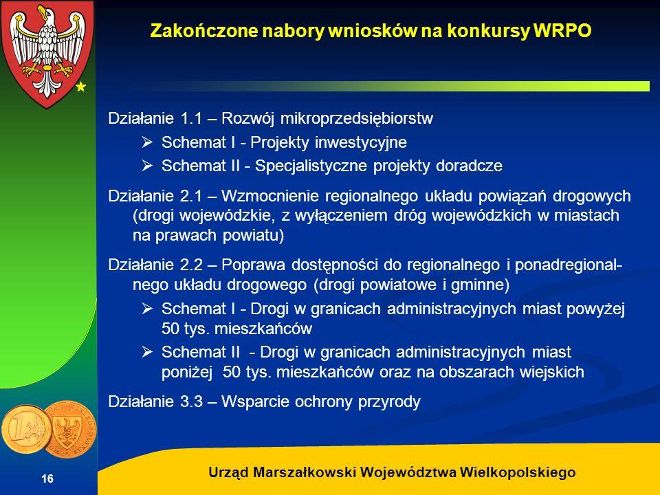 Zakończone nabory wniosków na konkursy WRPO