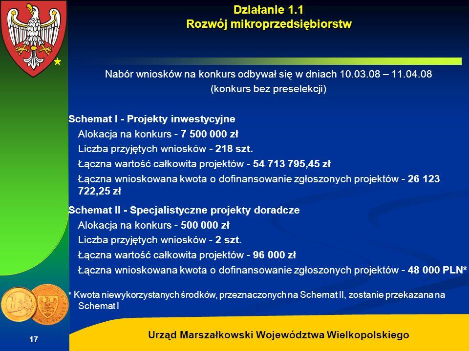 Działanie 1.1 Rozwój mikroprzedsiębiorstw
