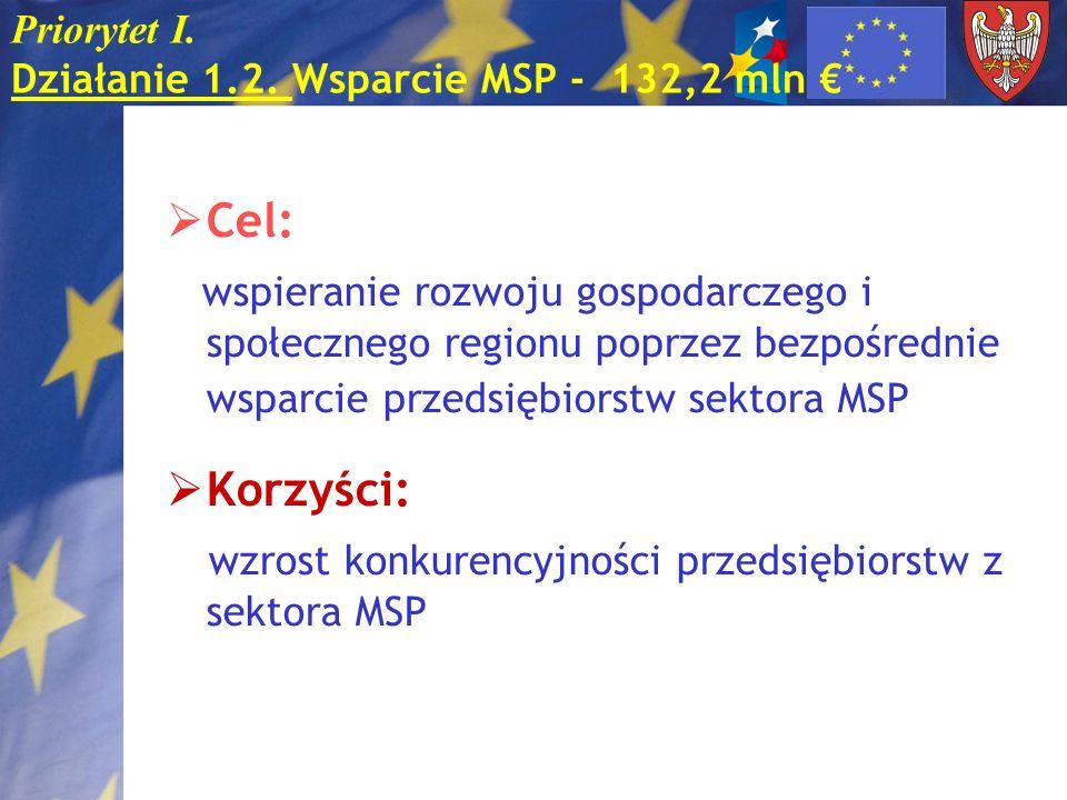 Priorytet I. Działanie 1.2. Wsparcie MSP - 132,2 mln €
