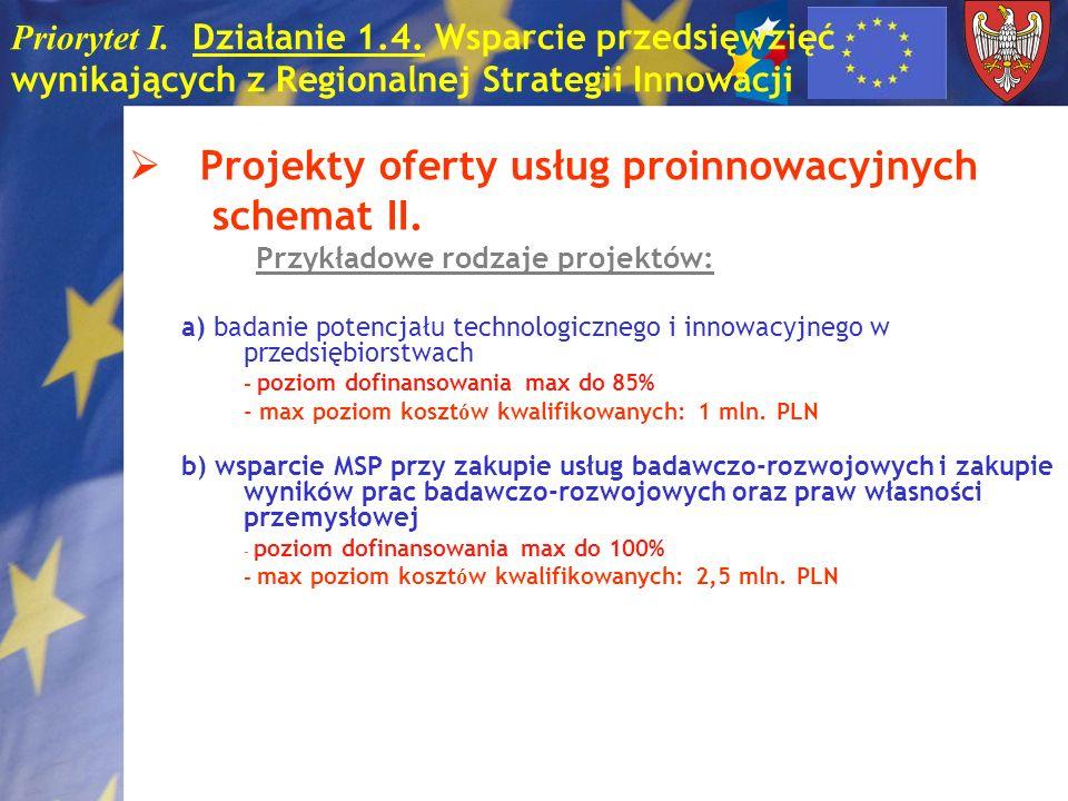 Projekty oferty usług proinnowacyjnych schemat II.