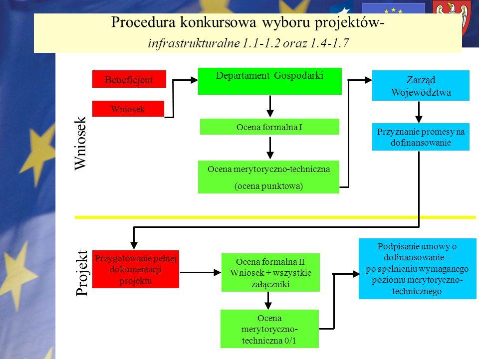 Procedura konkursowa wyboru projektów-