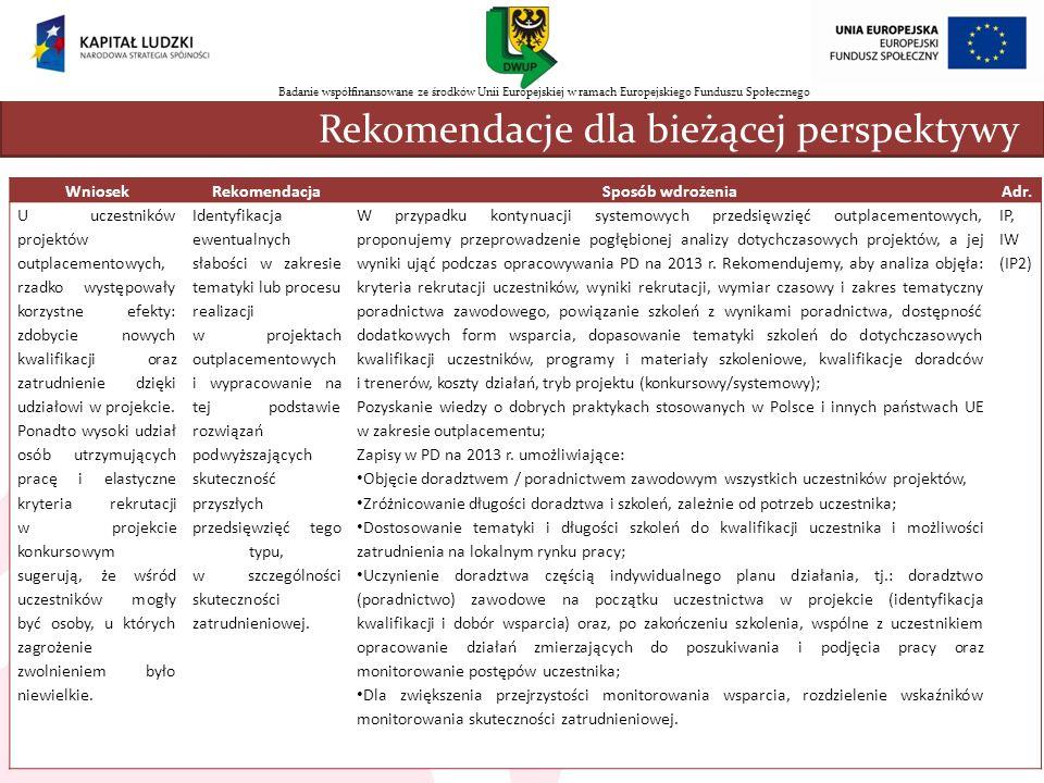 nnn Rekomendacje dla bieżącej perspektywy Wniosek Rekomendacja