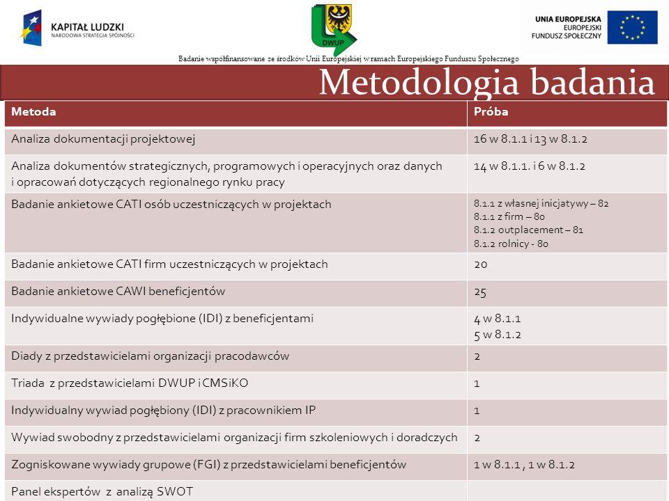 Metodologia badania nnn Metoda Próba Analiza dokumentacji projektowej