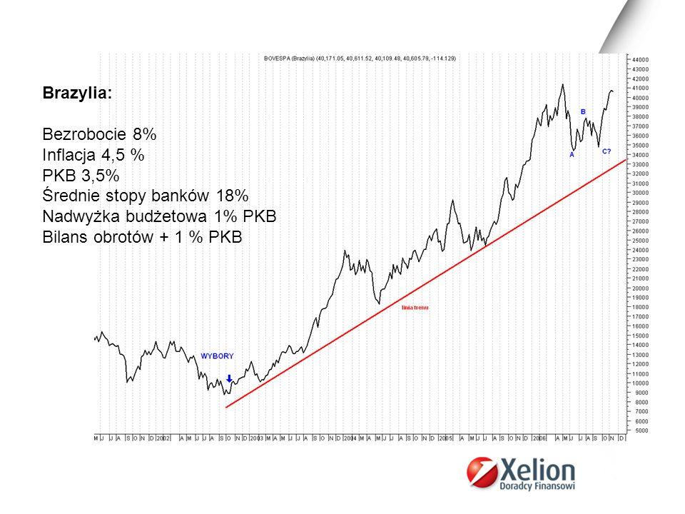 Brazylia: Bezrobocie 8% Inflacja 4,5 % PKB 3,5% Średnie stopy banków 18% Nadwyżka budżetowa 1% PKB.