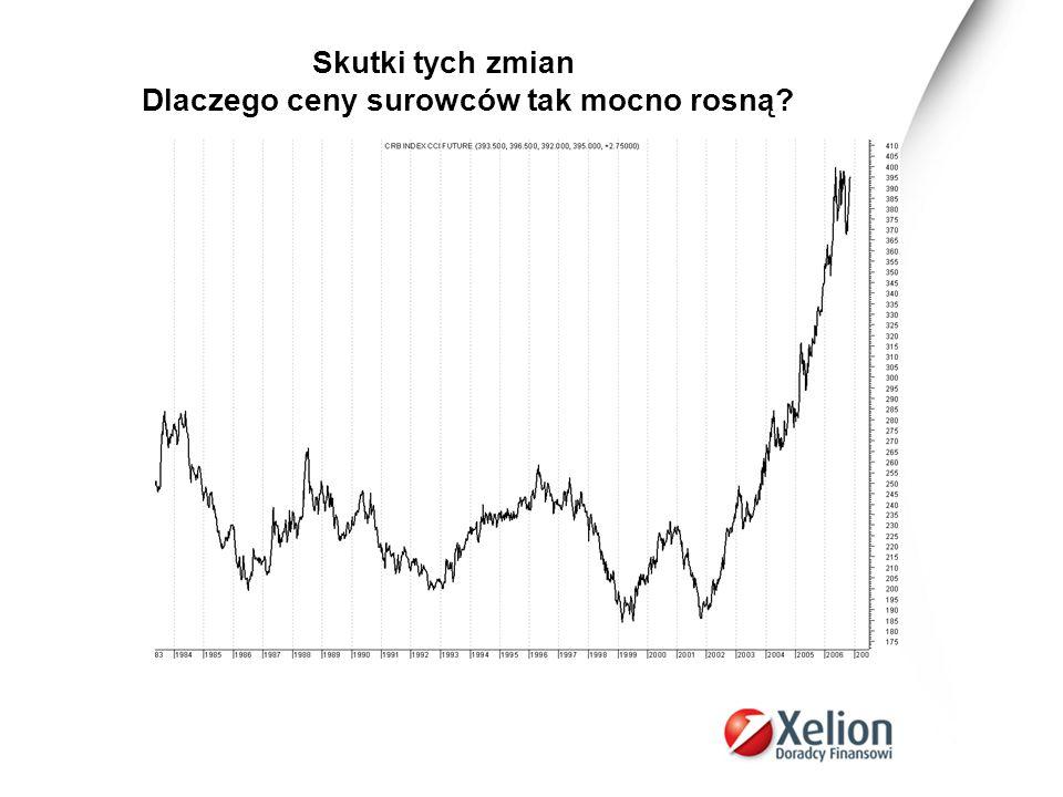 Skutki tych zmian Dlaczego ceny surowców tak mocno rosną