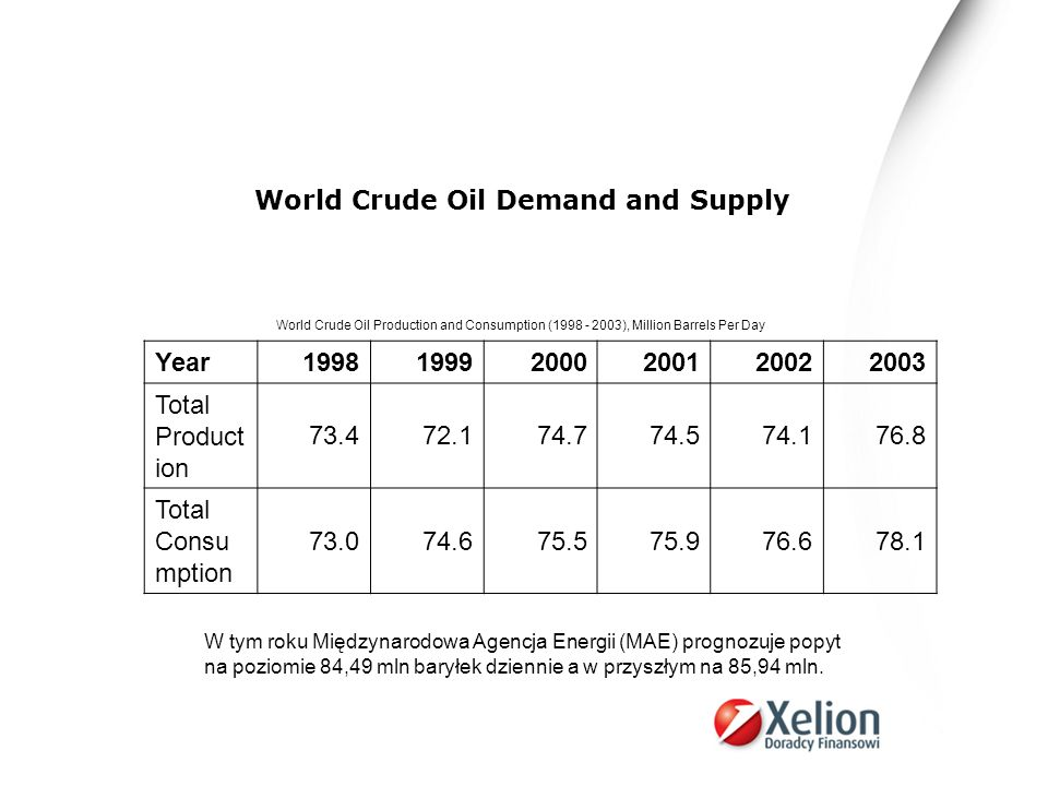 World Crude Oil Demand and Supply Year 1998 1999 2000 2001 2002 2003