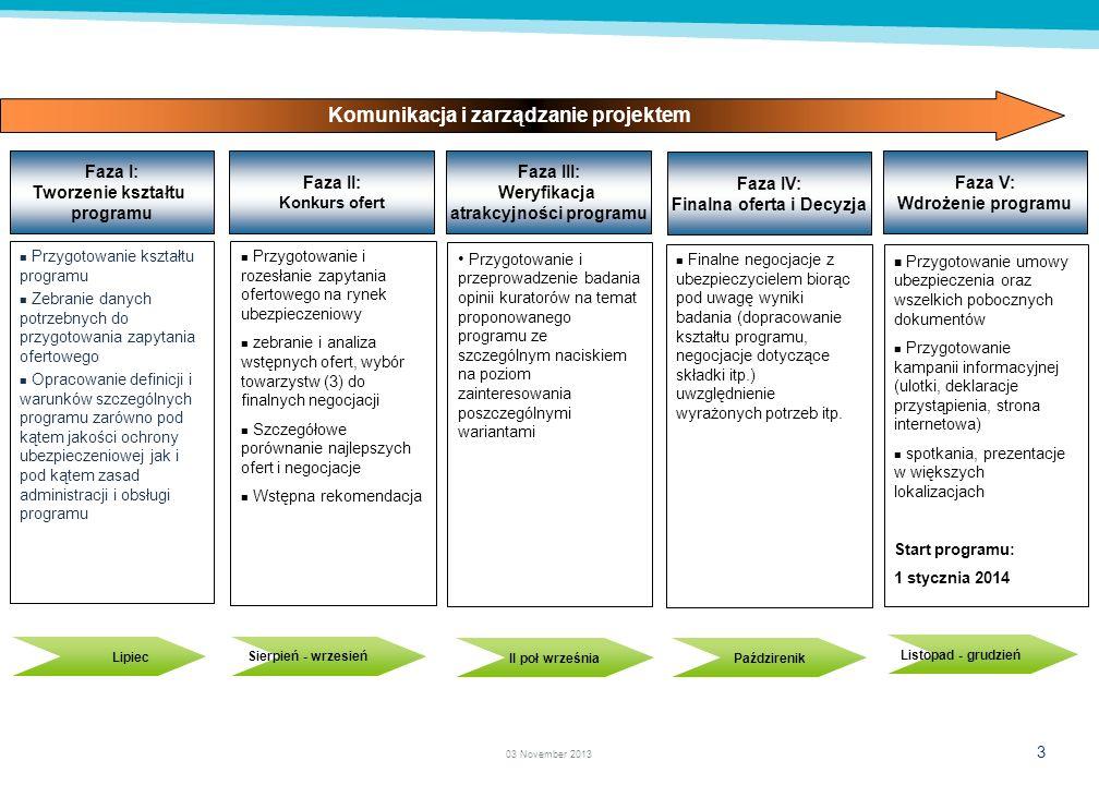 Komunikacja i zarządzanie projektem