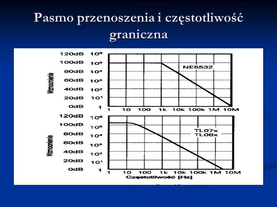 Pasmo przenoszenia i częstotliwość graniczna