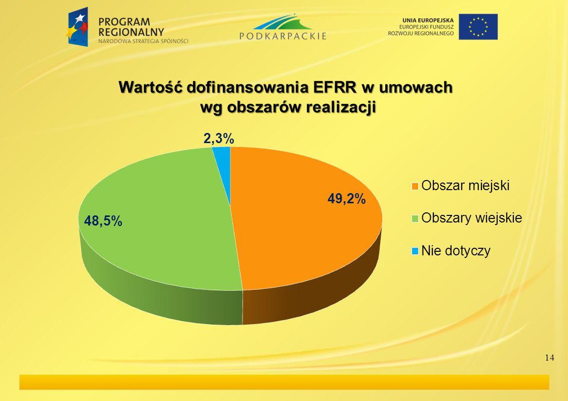 Wartość dofinansowania EFRR w umowach wg obszarów realizacji