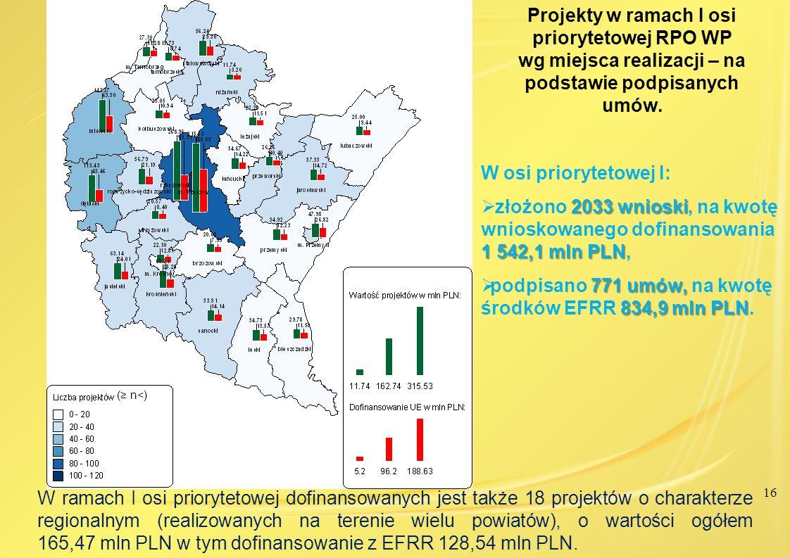 podpisano 771 umów, na kwotę środków EFRR 834,9 mln PLN.