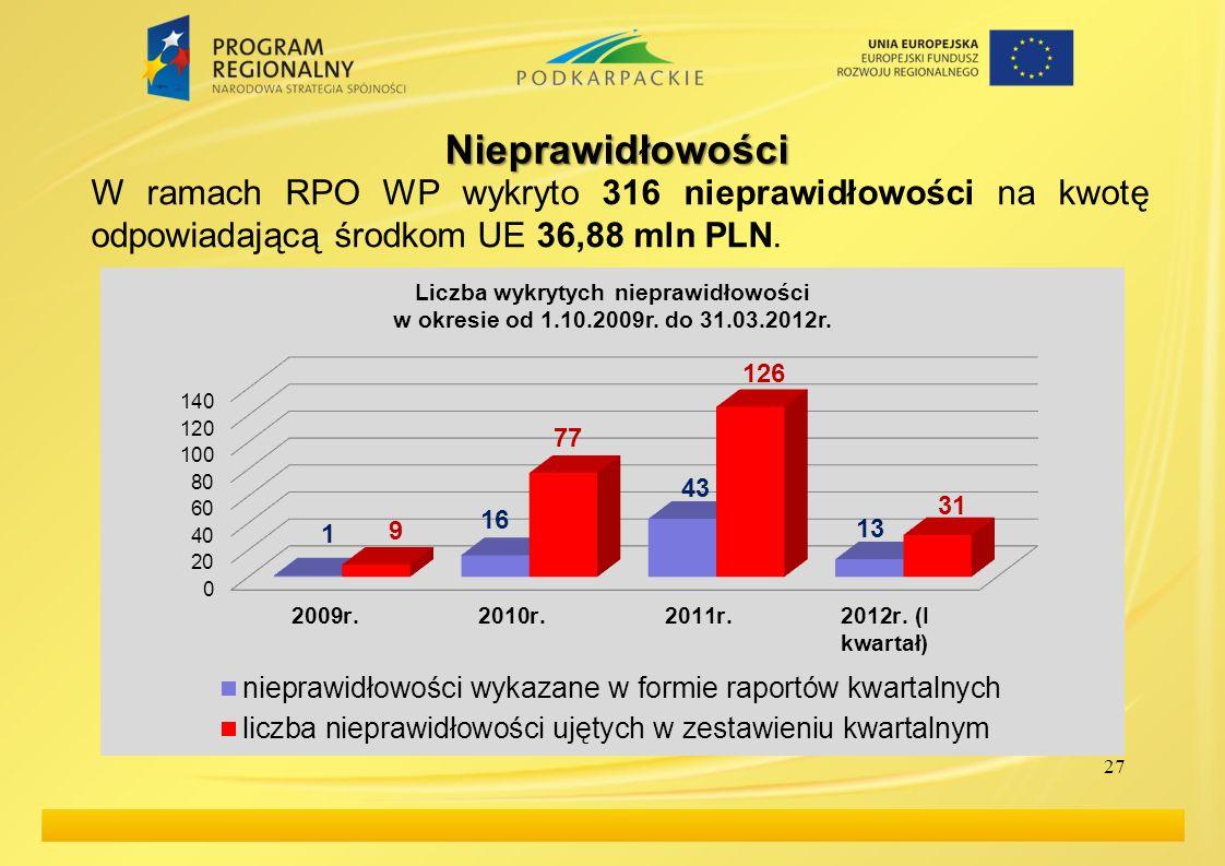 Nieprawidłowości W ramach RPO WP wykryto 316 nieprawidłowości na kwotę odpowiadającą środkom UE 36,88 mln PLN.
