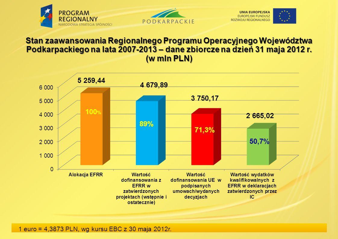 Stan zaawansowania Regionalnego Programu Operacyjnego Województwa Podkarpackiego na lata 2007-2013 – dane zbiorcze na dzień 31 maja 2012 r.