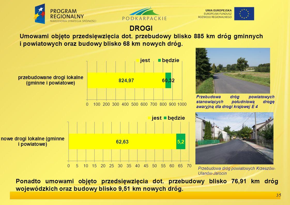 DROGI Umowami objęto przedsięwzięcia dot. przebudowy blisko 885 km dróg gminnych i powiatowych oraz budowy blisko 68 km nowych dróg.