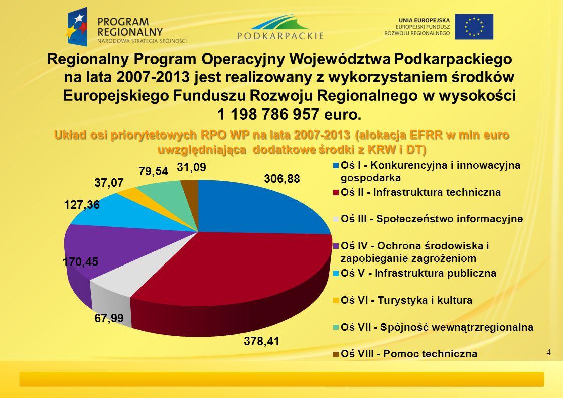 Regionalny Program Operacyjny Województwa Podkarpackiego na lata 2007-2013 jest realizowany z wykorzystaniem środków Europejskiego Funduszu Rozwoju Regionalnego w wysokości 1 198 786 957 euro.