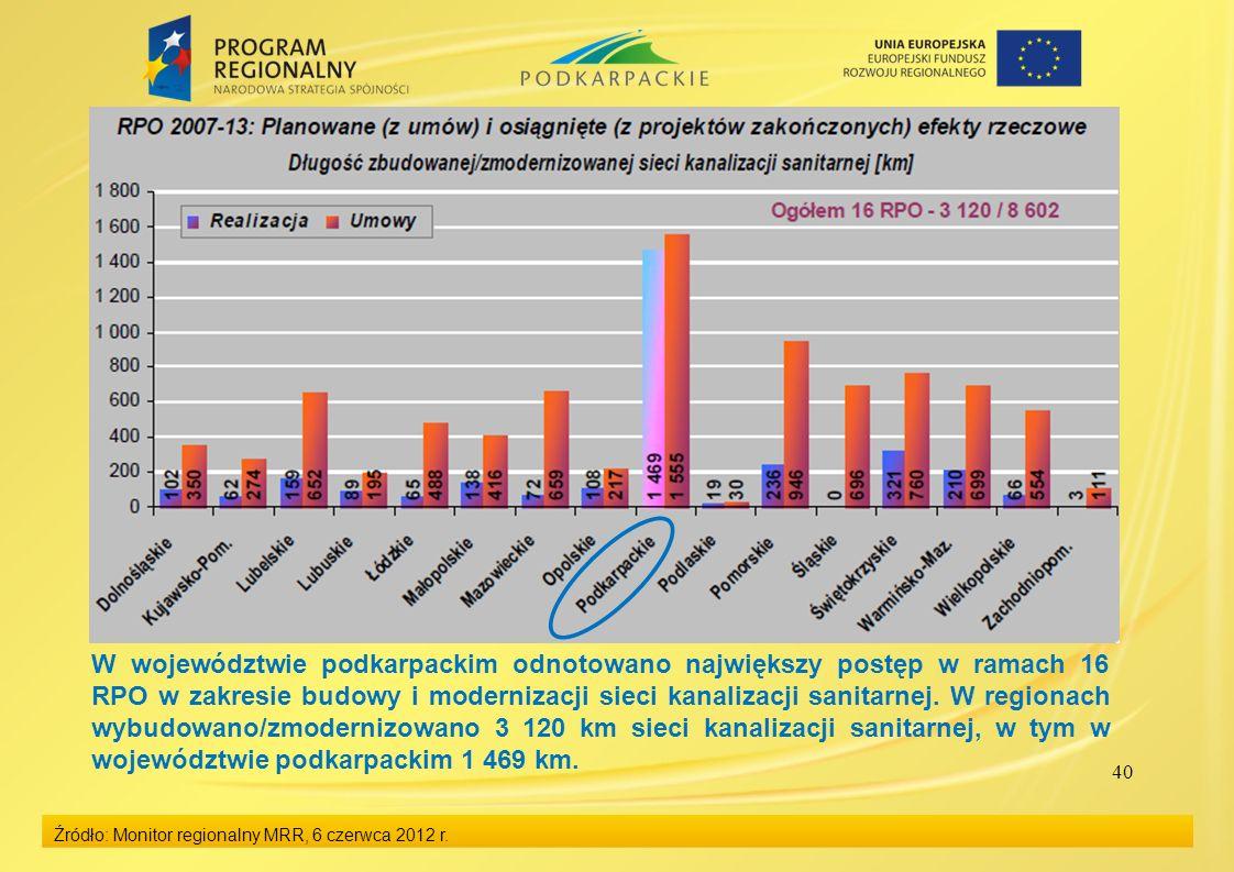 W województwie podkarpackim odnotowano największy postęp w ramach 16 RPO w zakresie budowy i modernizacji sieci kanalizacji sanitarnej. W regionach wybudowano/zmodernizowano 3 120 km sieci kanalizacji sanitarnej, w tym w województwie podkarpackim 1 469 km.