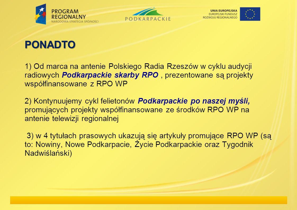 PONADTO 1) Od marca na antenie Polskiego Radia Rzeszów w cyklu audycji radiowych Podkarpackie skarby RPO , prezentowane są projekty współfinansowane z RPO WP 2) Kontynuujemy cykl felietonów Podkarpackie po naszej myśli, promujących projekty współfinansowane ze środków RPO WP na antenie telewizji regionalnej 3) w 4 tytułach prasowych ukazują się artykuły promujące RPO WP (są to: Nowiny, Nowe Podkarpacie, Życie Podkarpackie oraz Tygodnik Nadwiślański)