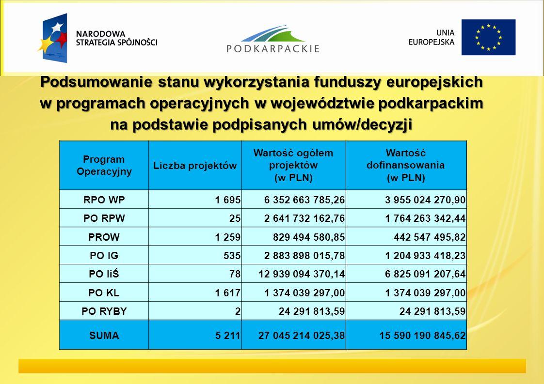 Podsumowanie stanu wykorzystania funduszy europejskich