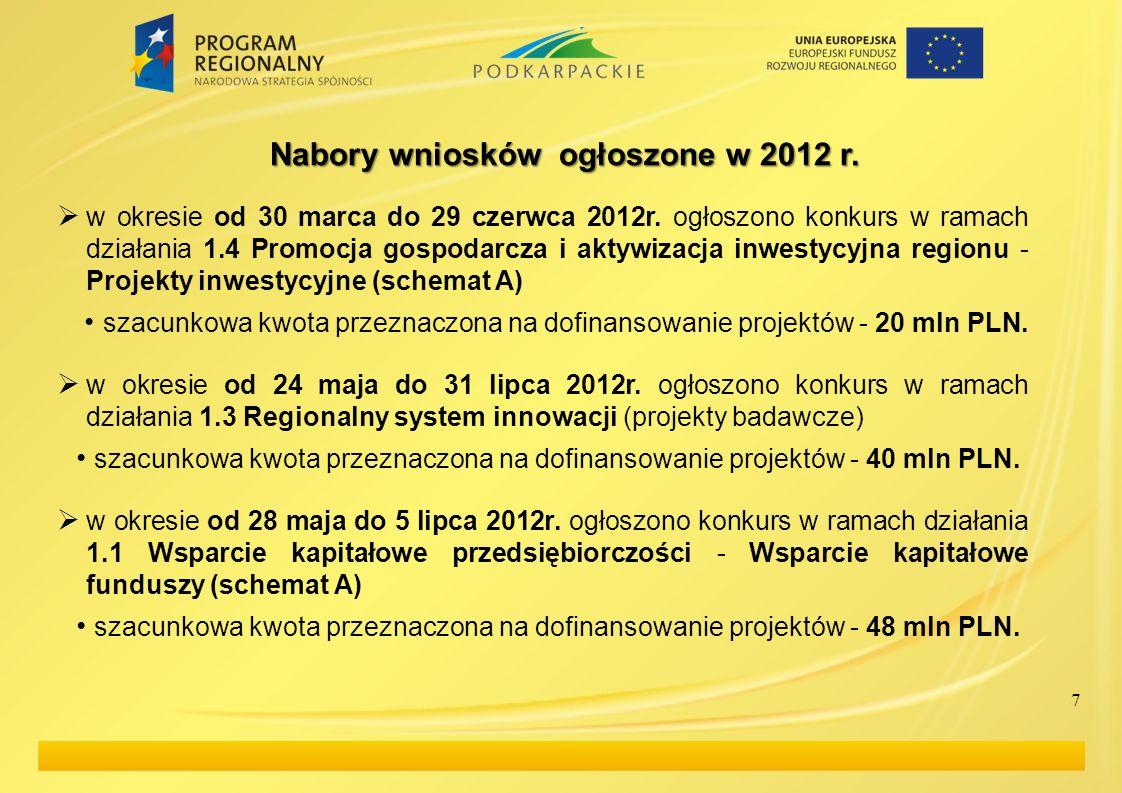 Nabory wniosków ogłoszone w 2012 r.