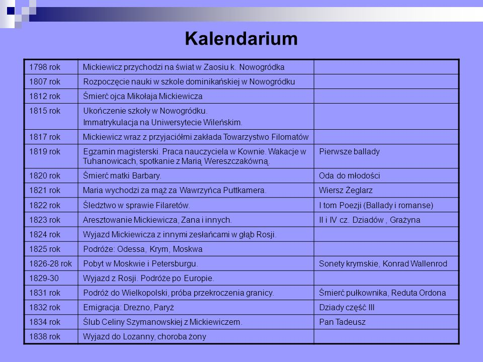Kalendarium 1798 rok. Mickiewicz przychodzi na świat w Zaosiu k. Nowogródka. 1807 rok. Rozpoczęcie nauki w szkole dominikańskiej w Nowogródku.