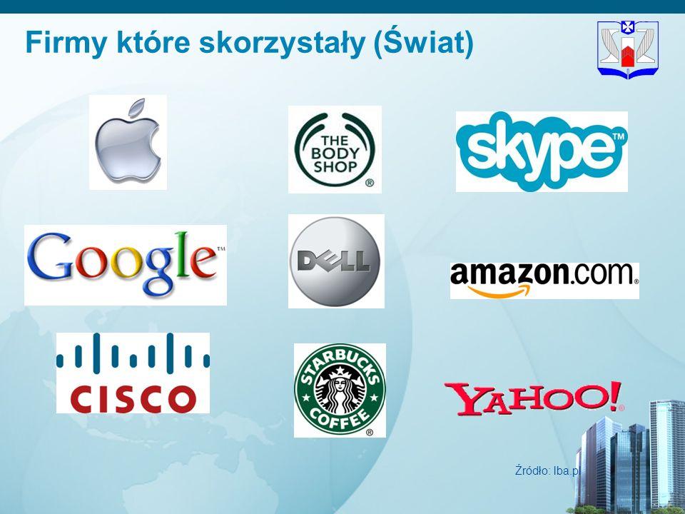Firmy które skorzystały (Świat)