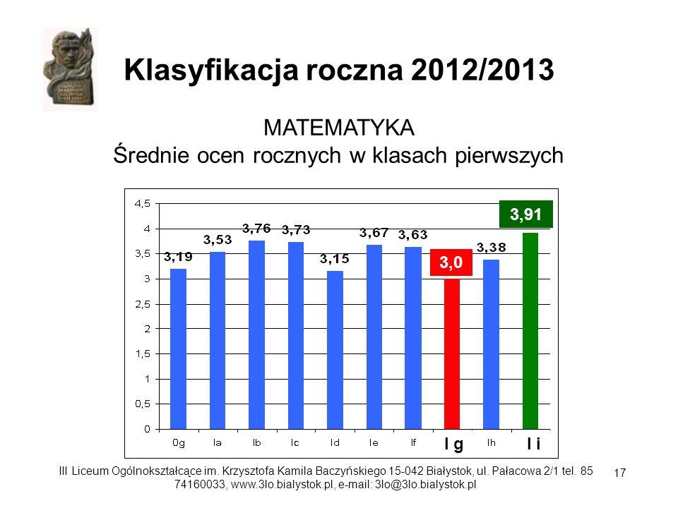 MATEMATYKA Średnie ocen rocznych w klasach pierwszych