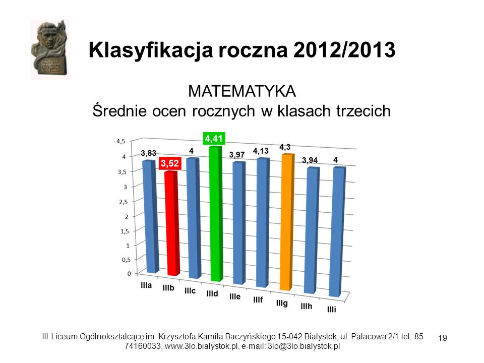MATEMATYKA Średnie ocen rocznych w klasach trzecich