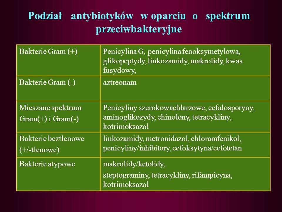 Podział antybiotyków w oparciu o spektrum przeciwbakteryjne