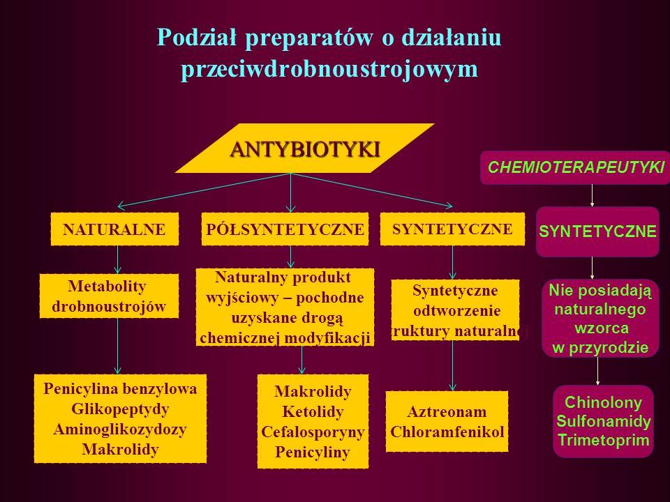 Podział preparatów o działaniu przeciwdrobnoustrojowym