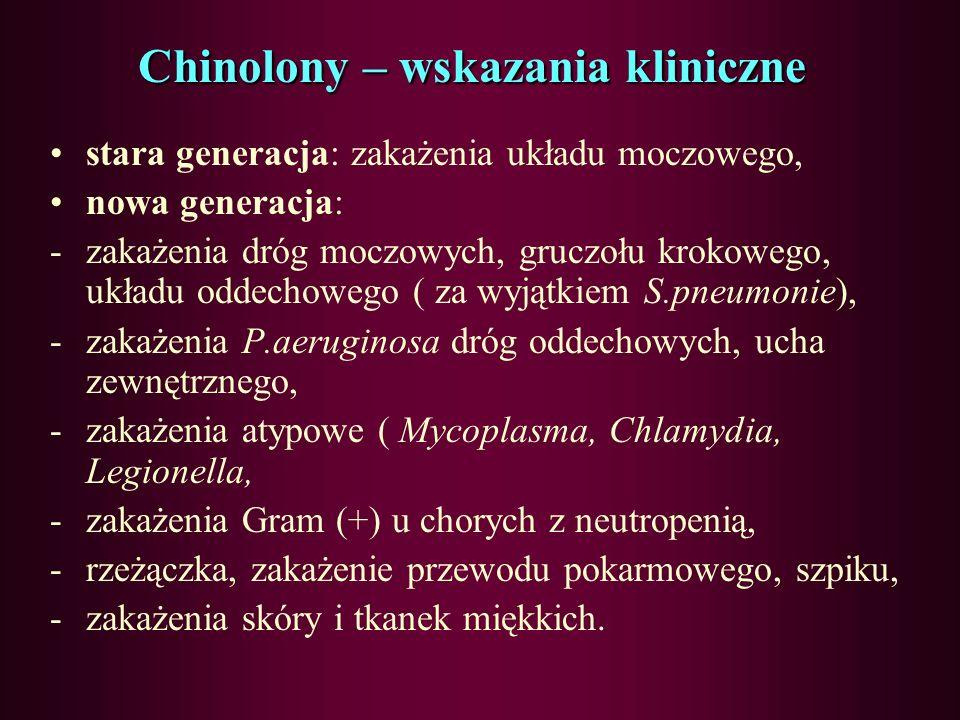 Chinolony – wskazania kliniczne