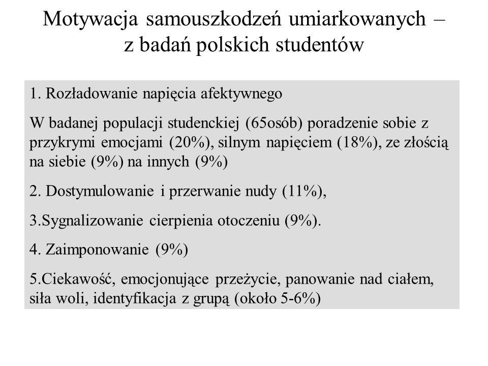 Motywacja samouszkodzeń umiarkowanych – z badań polskich studentów