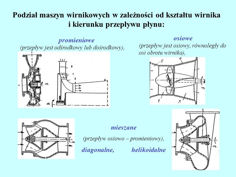 Podział maszyn wirnikowych w zależności od kształtu wirnika