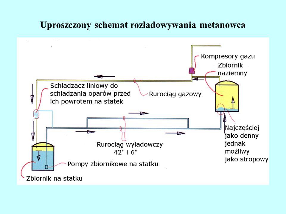 Uproszczony schemat rozładowywania metanowca