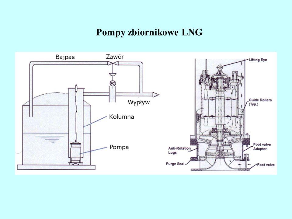 Pompy zbiornikowe LNG