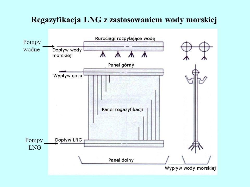 Regazyfikacja LNG z zastosowaniem wody morskiej