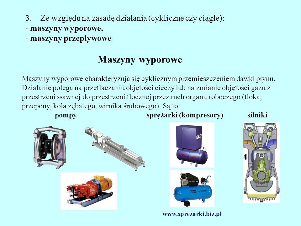 pompy sprężarki (kompresory) silniki