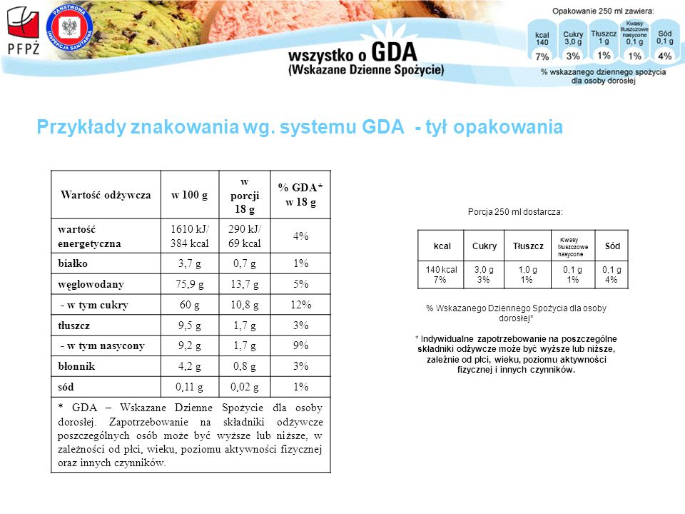 Przykłady znakowania wg. systemu GDA - tył opakowania