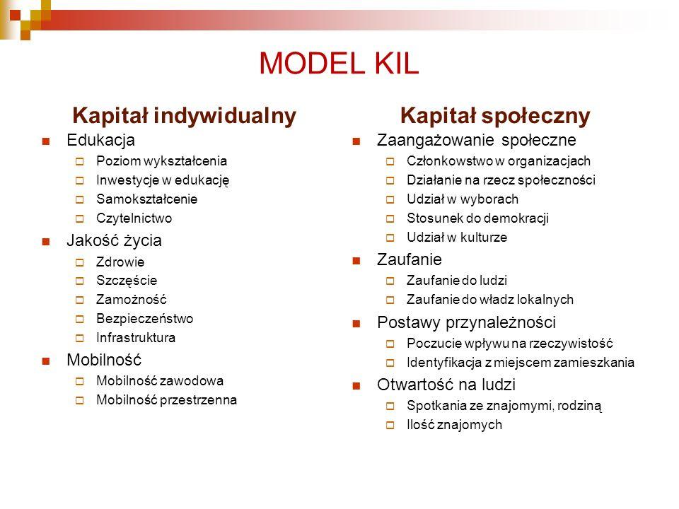 MODEL KIL Kapitał indywidualny Kapitał społeczny Edukacja Jakość życia