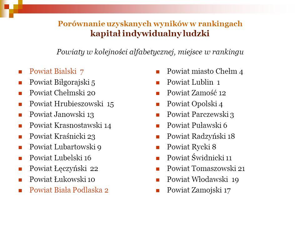 Porównanie uzyskanych wyników w rankingach kapitał indywidualny ludzki Powiaty w kolejności alfabetycznej, miejsce w rankingu