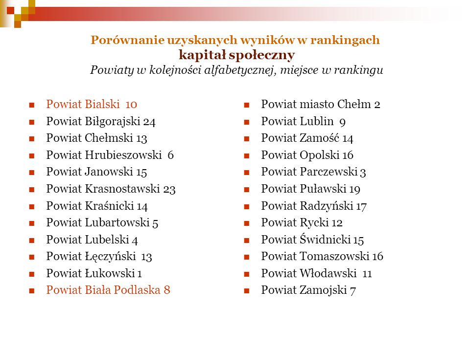 Powiat Bialski 10 Powiat Biłgorajski 24 Powiat Chełmski 13