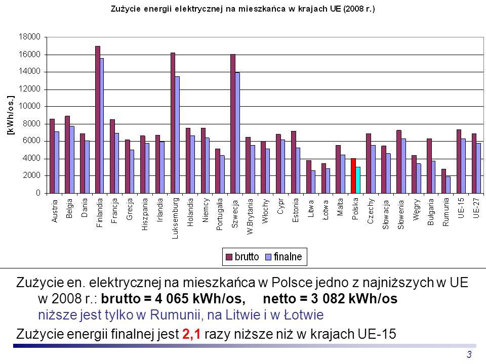 Zużycie en. elektrycznej na mieszkańca w Polsce jedno z najniższych w UE w 2008 r.: brutto = 4 065 kWh/os, netto = 3 082 kWh/os niższe jest tylko w Rumunii, na Litwie i w Łotwie