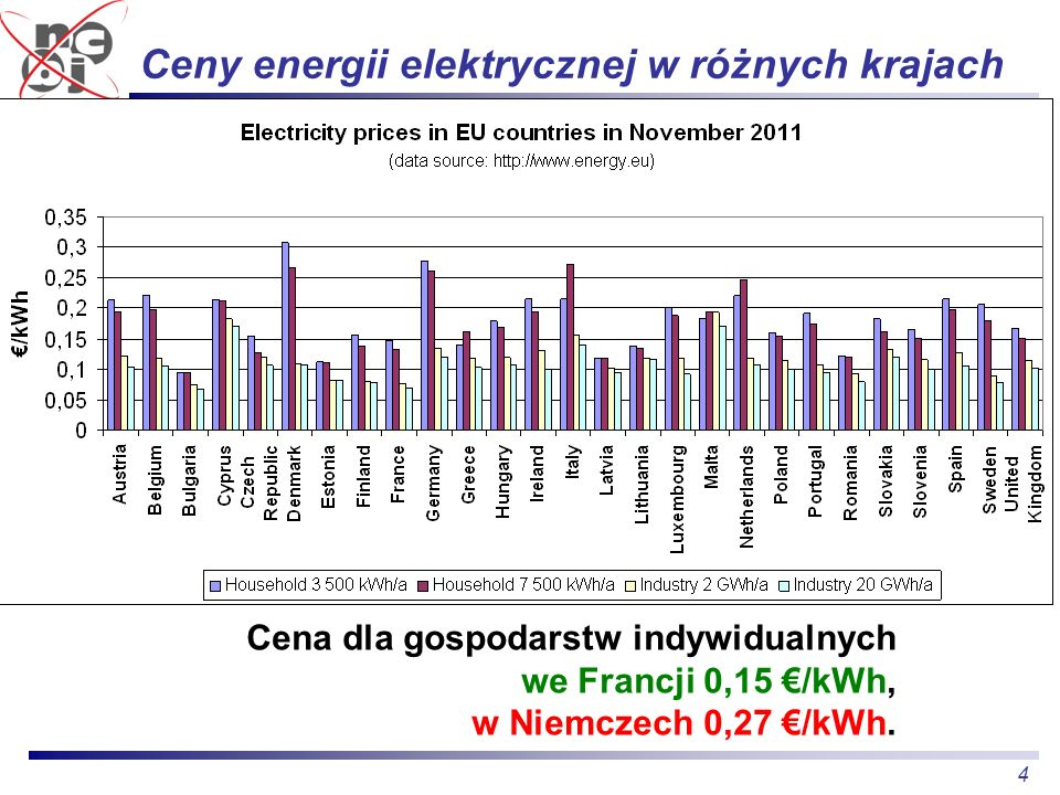 Ceny energii elektrycznej w różnych krajach