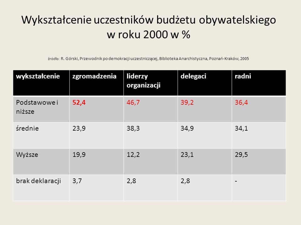 Wykształcenie uczestników budżetu obywatelskiego w roku 2000 w % źródło: R. Górski, Przewodnik po demokracji uczestniczącej, Biblioteka Anarchistyczna, Poznań-Kraków, 2005